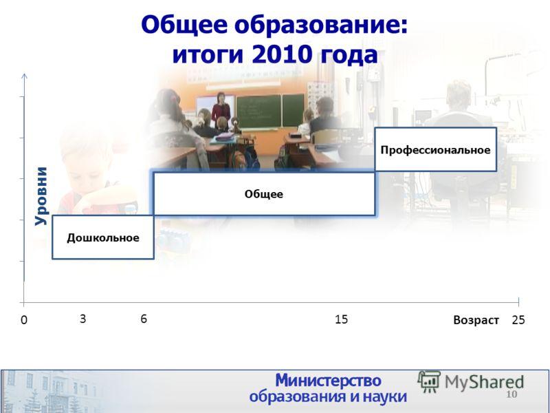 Общее образование: итоги 2010 года Общее Уровни Дошкольное Профессиональное Возраст 36 Общее 15 10