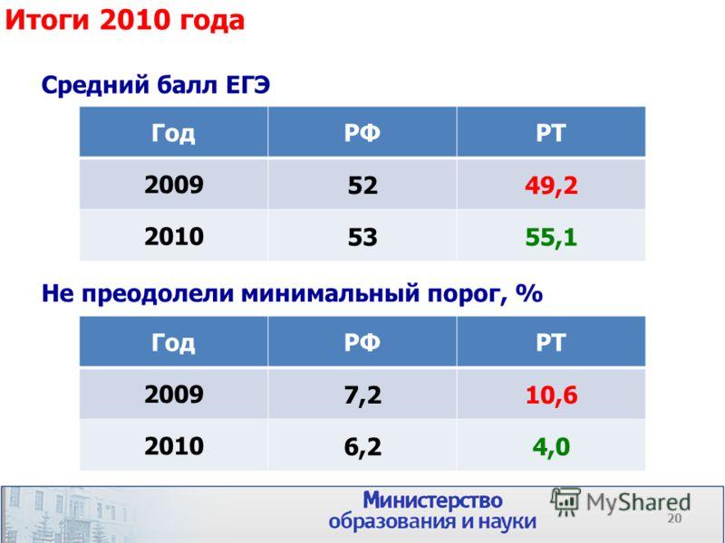 Не преодолели минимальный порог, % Итоги 2010 года Средний балл ЕГЭ ГодРФРТ 20097,210,6 20106,24,0 ГодРФРТ 20095249,2 20105355,1 20