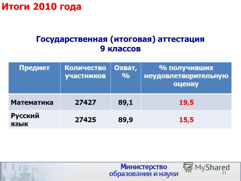 Государственная (итоговая) аттестация 9 классов ПредметКоличество участников Охват, % % получивших неудовлетворительную оценку Математика2742789,119,5 Русский язык 2742589,915,5 Итоги 2010 года 21