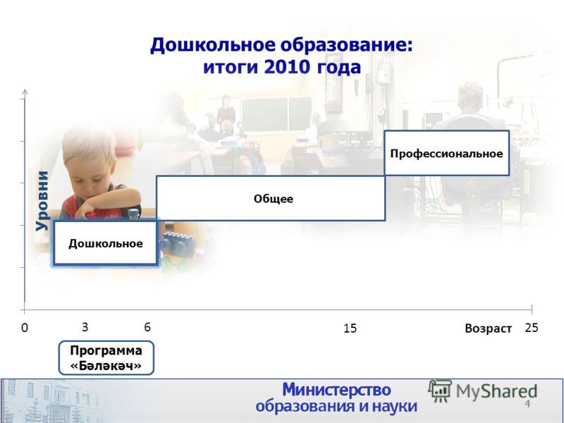 Дошкольное образование: итоги 2010 года Общее Уровни Дошкольное Профессиональное Дошкольное 15 Возраст 36 Программа «Бәләкәч» 4