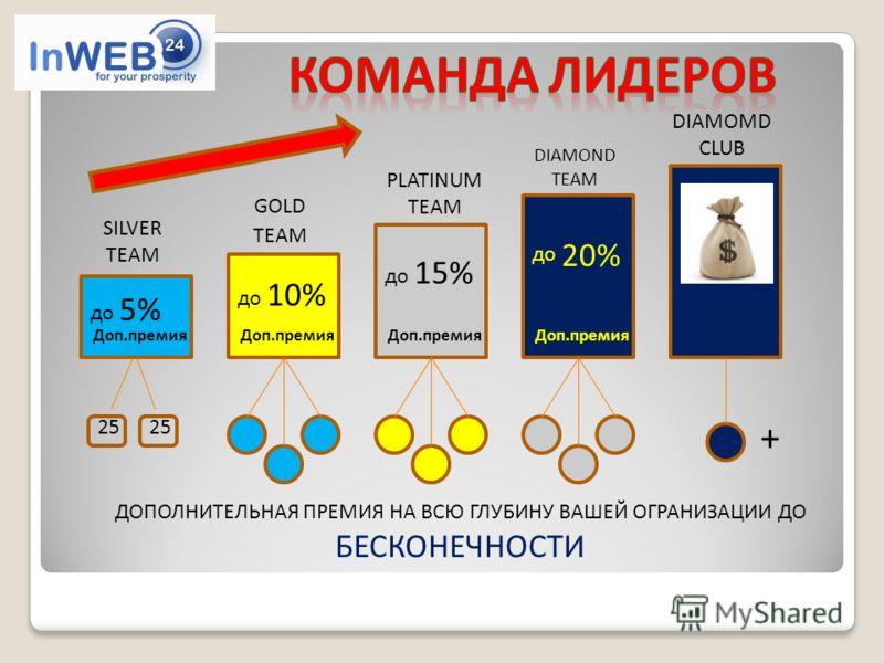 SILVER TEAM 5% 10% 15% 20% GOLD TEAM PLATINUM TEAM DIAMOND TEAM DIAMOMD CLUB 25 + Доп.премия ДОПОЛНИТЕЛЬНАЯ ПРЕМИЯ НА ВСЮ ГЛУБИНУ ВАШЕЙ ОГРАНИЗАЦИИ ДО БЕСКОНЕЧНОСТИ до