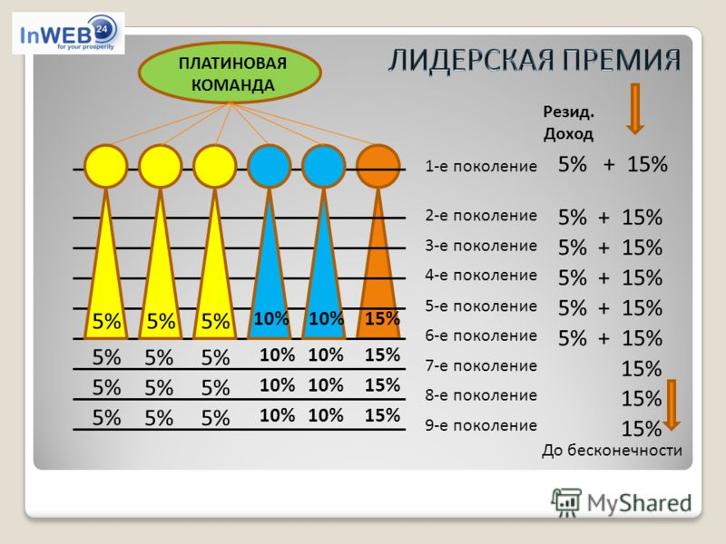 ПЛАТИНОВАЯ КОМАНДА До бесконечности 1-е поколение 2-е поколение 3-е поколение 4-е поколение 5-е поколение 6-е поколение 7-е поколение 8-е поколение 9-е поколение 5% + 15% 15% 5% 10% 15% 5% 10% 15% Резид. Доход