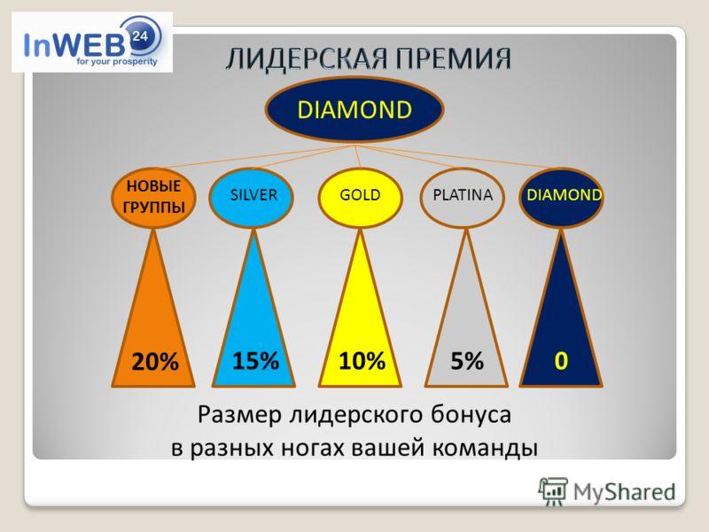 DIAMOND GOLDSILVERPLATINA 20% 15%010%5% DIAMOND Размер лидерского бонуса в разных ногах вашей команды НОВЫЕ ГРУППЫ