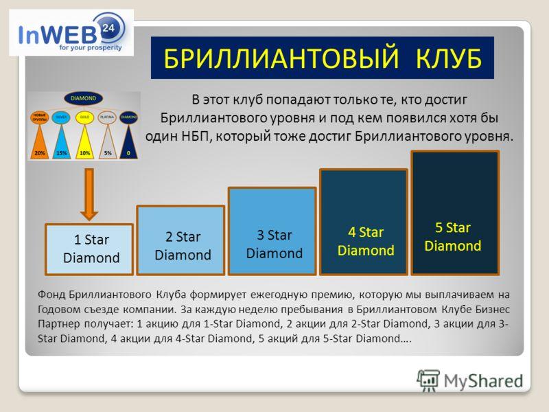 БРИЛЛИАНТОВЫЙ КЛУБ В этот клуб попадают только те, кто достиг Бриллиантового уровня и под кем появился хотя бы один НБП, который тоже достиг Бриллиантового уровня. 1 Star Diamond 2 Star Diamond 3 Star Diamond 4 Star Diamond 5 Star Diamond Фонд Брилли