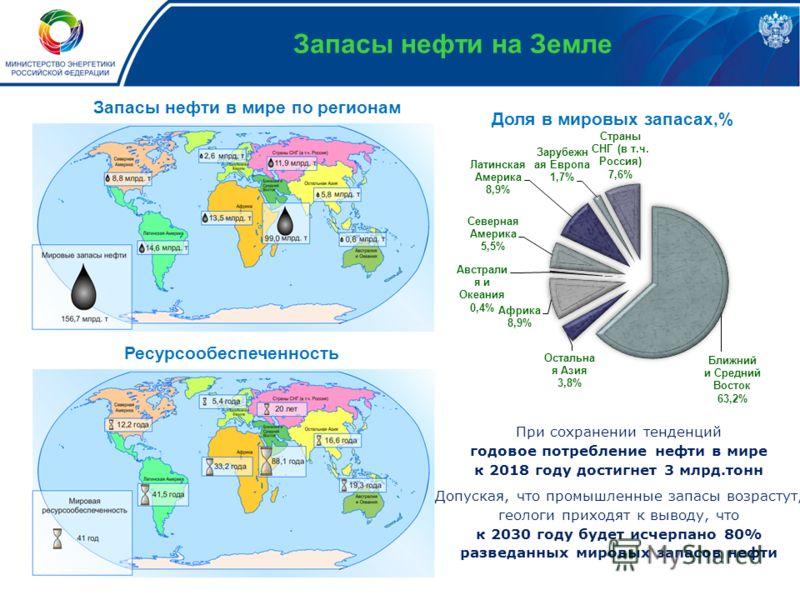 Запасы нефти на Земле Запасы нефти в мире по регионам Ресурсообеспеченность При сохранении тенденций годовое потребление нефти в мире к 2018 году достигнет 3 млрд.тонн Допуская, что промышленные запасы возрастут, геологи приходят к выводу, что к 2030