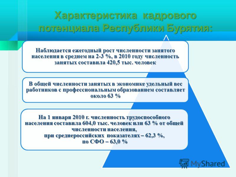 Характеристика кадрового потенциала Республики Бурятия: Наблюдается ежегодный рост численности занятого населения в среднем на 2-3 %, в 2010 году численность занятых составила 420,5 тыс. человек В общей численности занятых в экономике удельный вес ра