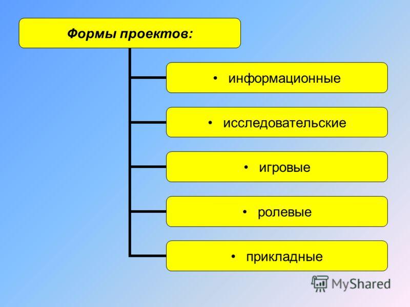Формы проектов: информационные исследовательские игровые ролевые прикладные