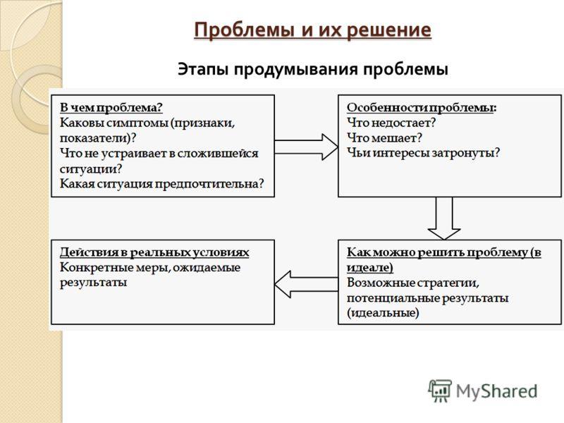 Проблемы и их решение Этапы продумывания проблемы