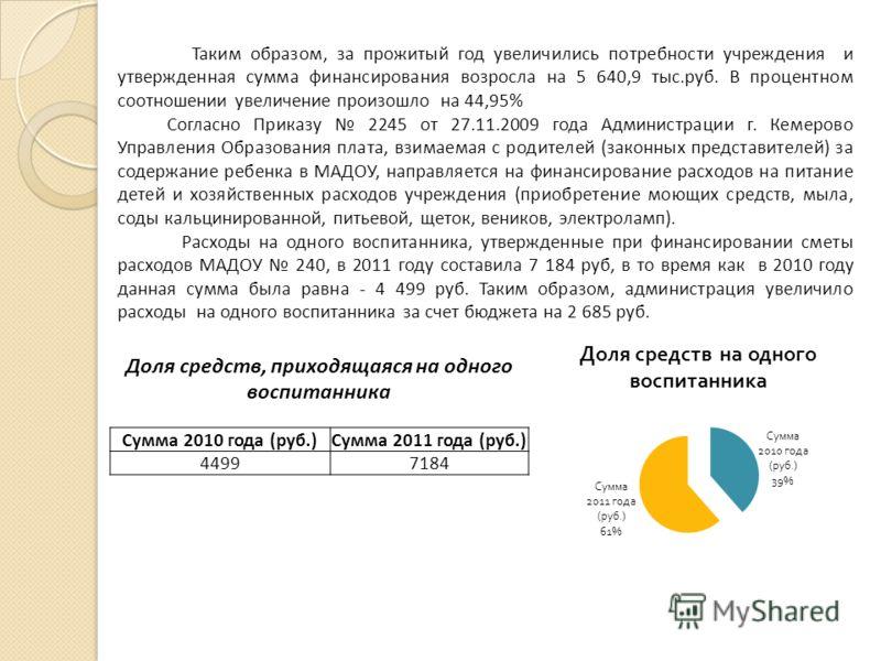 Таким образом, за прожитый год увеличились потребности учреждения и утвержденная сумма финансирования возросла на 5 640,9 тыс.руб. В процентном соотношении увеличение произошло на 44,95% Согласно Приказу 2245 от 27.11.2009 года Администрации г. Кемер