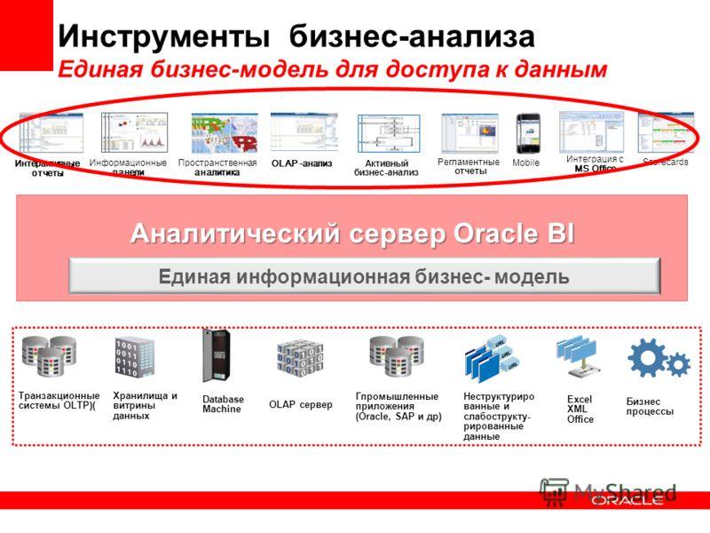 Аналитический сервер Oracle BI Инструменты бизнес-анализа Единая бизнес-модель для доступа к данным Информационные панели Интеграция с MS Office Регламентные отчеты Mobile Интерактивные отчеты Scorecards Пространственная аналитика Активный бизнес-ана