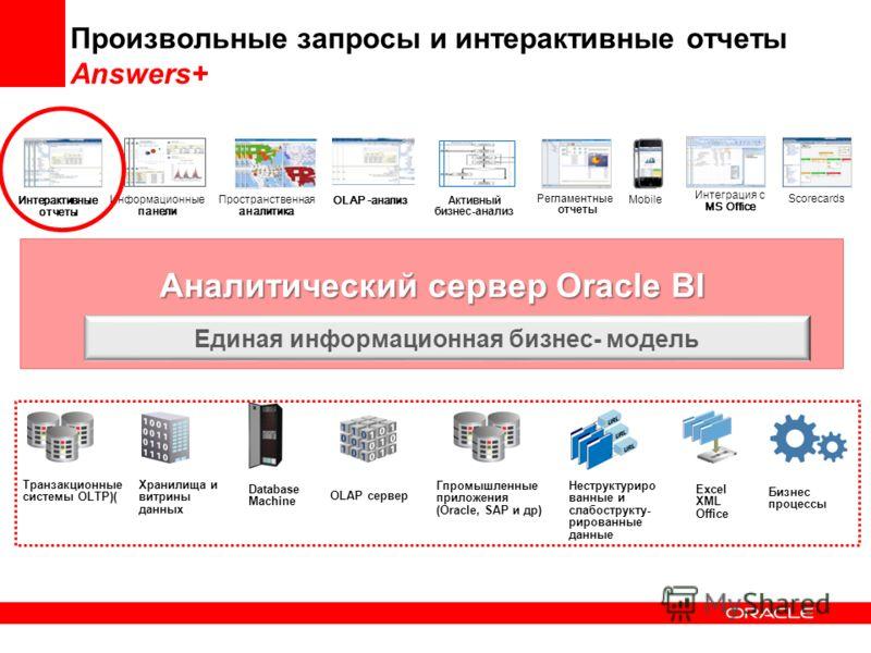 Аналитический сервер Oracle BI Произвольные запросы и интерактивные отчеты Answers+ Информационные панели Интеграция с MS Office Регламентные отчеты Mobile Интерактивные отчеты Scorecards Пространственная аналитика Активный бизнес-анализ Единая инфор