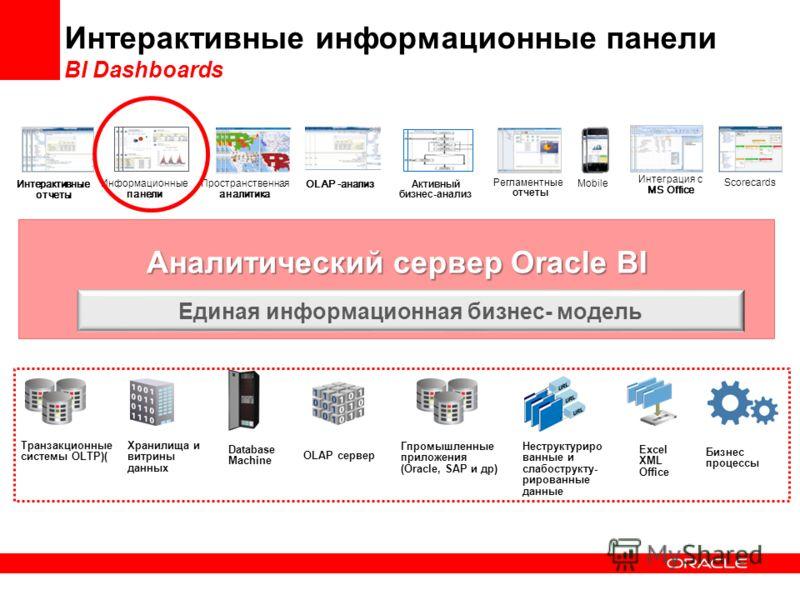 Аналитический сервер Oracle BI Интерактивные информационные панели BI Dashboards Информационные панели Интеграция с MS Office Регламентные отчеты Mobile Интерактивные отчеты Scorecards Пространственная аналитика Активный бизнес-анализ Единая информац