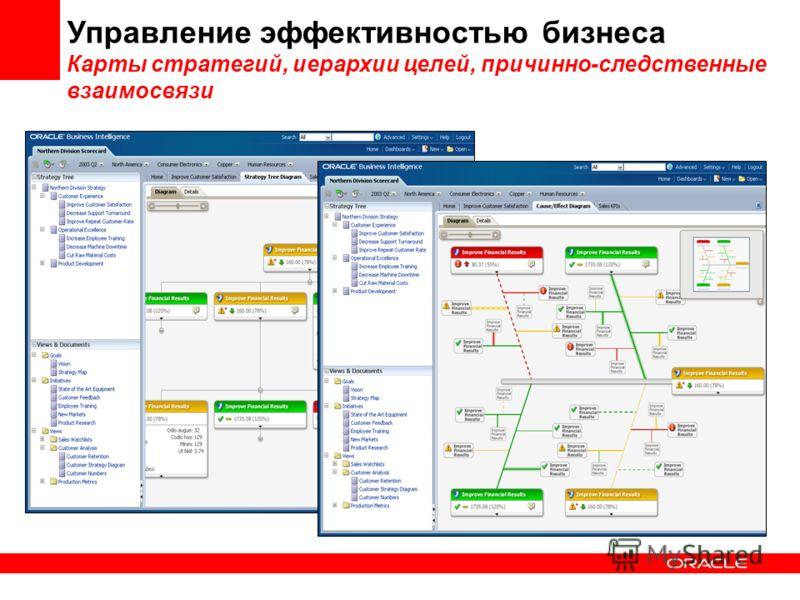 Управление эффективностью бизнеса Карты стратегий, иерархии целей, причинно-следственные взаимосвязи