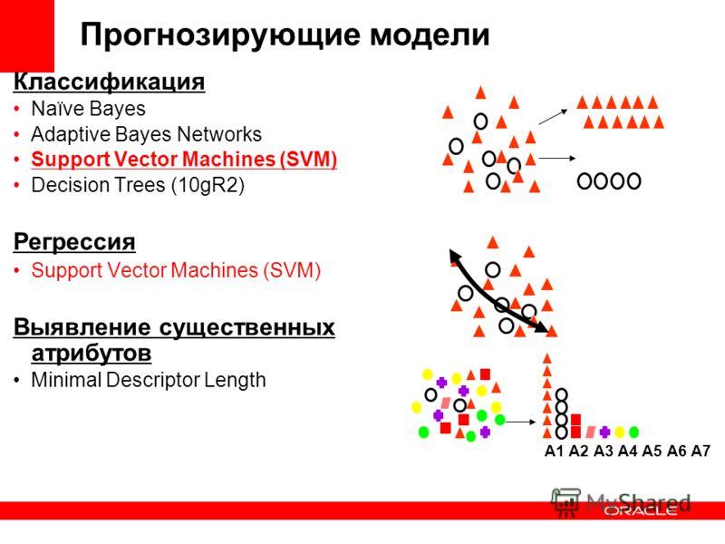 Прогнозирующие модели Классификация Naïve Bayes Adaptive Bayes Networks Support Vector Machines (SVM) Decision Trees (10gR2) Регрессия Support Vector Machines (SVM) Выявление существенных атрибутов Minimal Descriptor Length A1 A2 A3 A4 A5 A6 A7