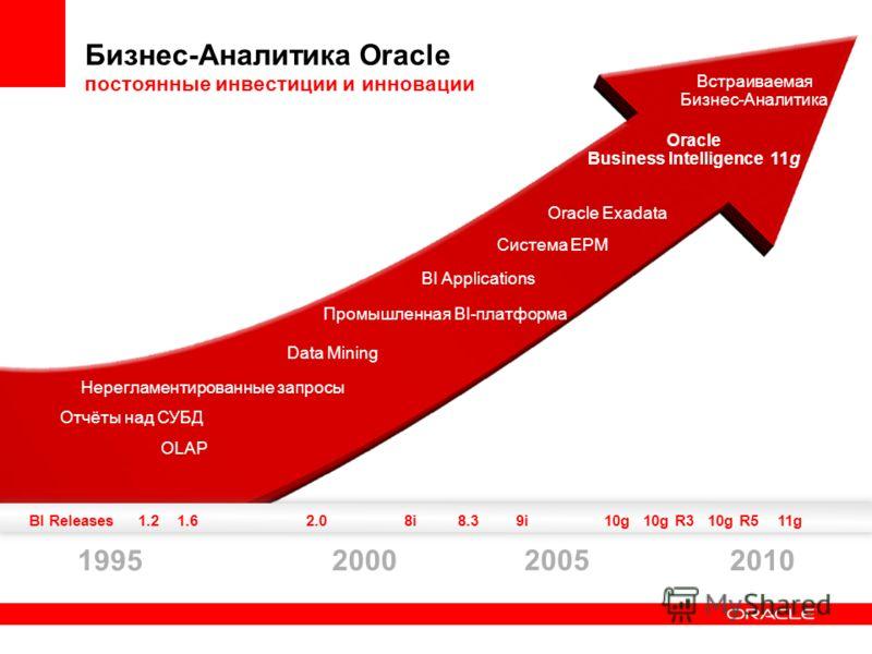 Бизнес-Аналитика Oracle постоянные инвестиции и инновации 1995 20102000 2005 Встраиваемая Бизнес-Аналитика Oracle Exadata Система EPM BI Applications Промышленная BI-платформа Data Mining Нерегламентированные запросы Отчёты над СУБД OLAP Oracle Busin