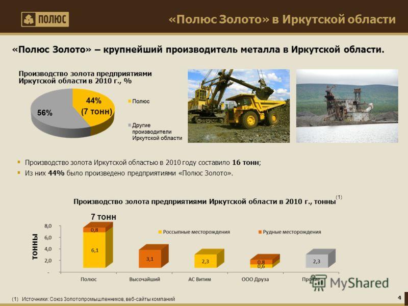 «Полюс Золото» в Иркутской области Производство золота Иркутской областью в 2010 году составило 16 тонн; Из них 44% было произведено предприятиями «Полюс Золото». Производство золота предприятиями Иркутской области в 2010 г., тонны (7 тонн) Производс