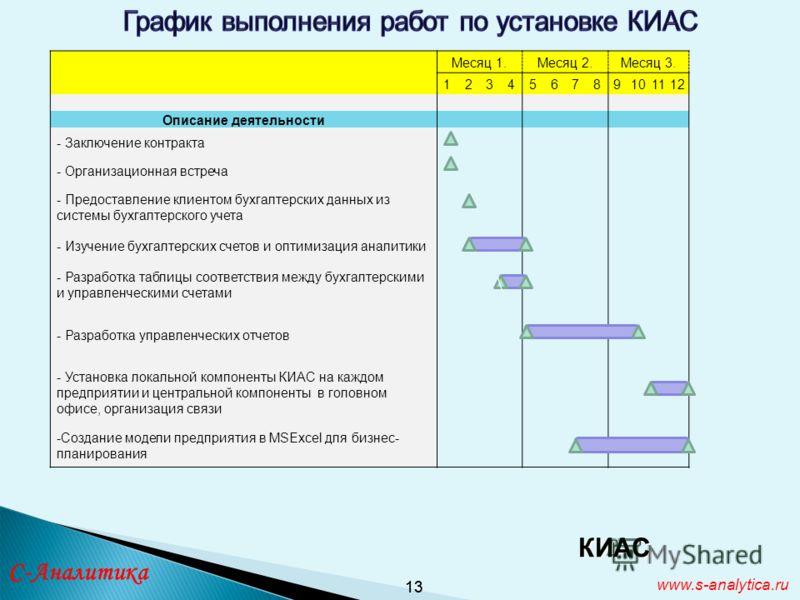 13 www.s-analytica.ru Месяц 1.Месяц 2.Месяц 3. 123456789101112 Описание деятельности - Заключение контракта - Организационная встреча - Предоставление клиентом бухгалтерских данных из системы бухгалтерского учета - Изучение бухгалтерских счетов и опт