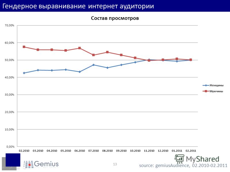 13 Гендерное выравнивание интернет аудитории source: gemiusAudience, 02.2010-02.2011