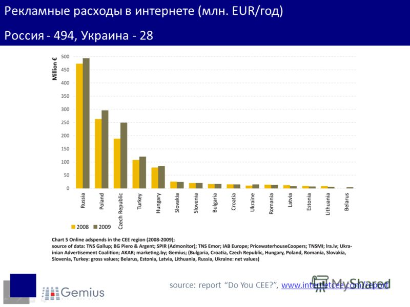 Рекламные расходы в интернете (млн. EUR/год) Россия - 494, Украина - 28 source: report Do You CEE?, www.internetcee.com/reportwww.internetcee.com/report