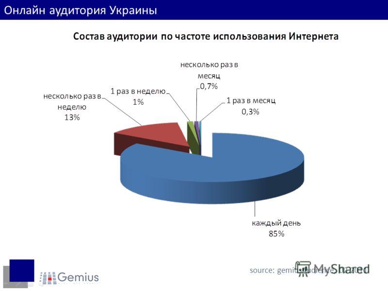 source: gemiusAudience, 02.2011 Онлайн аудитория Украины