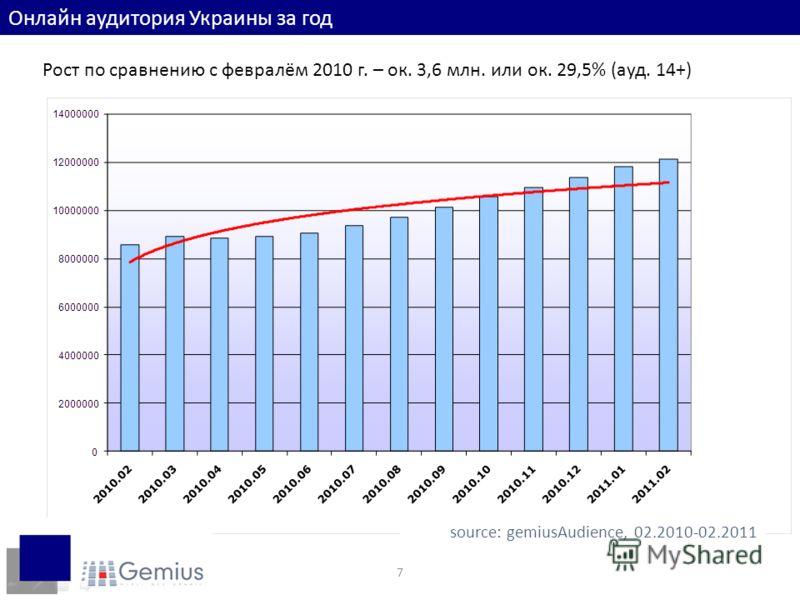 7 Онлайн аудитория Украины за год Рост по сравнению с февралём 2010 г. – ок. 3,6 млн. или ок. 29,5% (ауд. 14+) source: gemiusAudience, 02.2010-02.2011