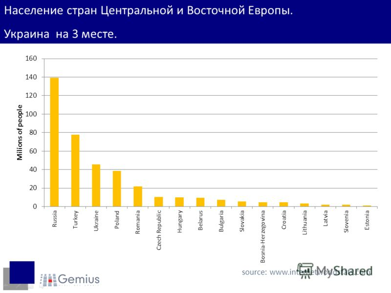 Население стран Центральной и Восточной Европы. Украина на 3 месте. source: www.internetworldstats.com