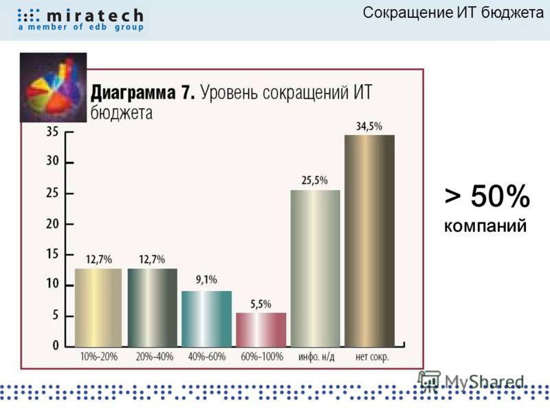 Сокращение ИТ бюджета > 50% компаний
