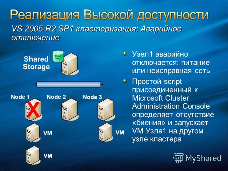Узел1 аварийно отключается: питание или неисправная сеть Простой script присоединенный к Microsoft Cluster Administration Console определяет отсутствие «биения» и запускает VM Узла1 на другом узле кластера VM Node 1Node 2 Node 3 Shared Storage X VS 2