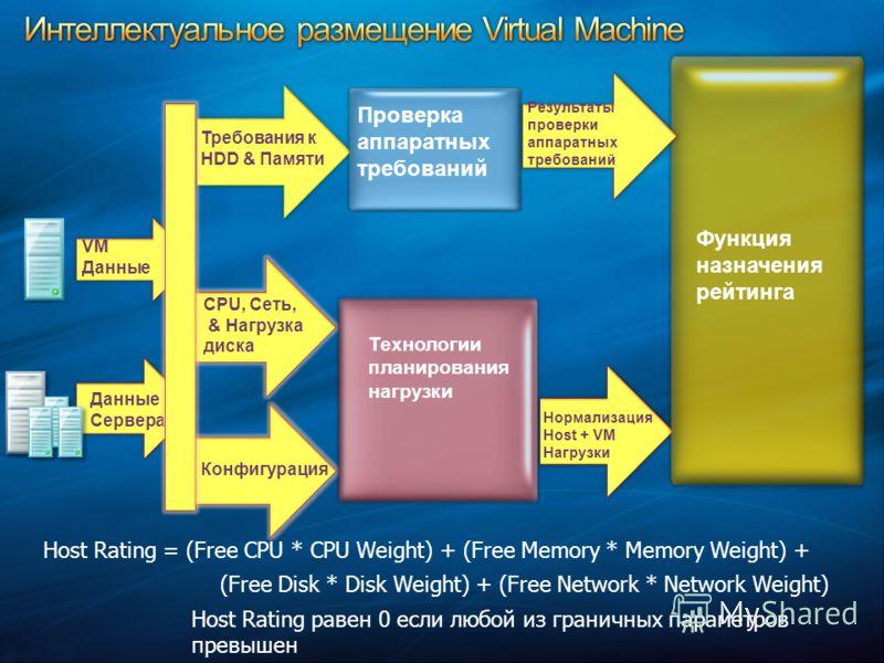 Функция назначения рейтинга Проверка аппаратных требований VM Данные Технологии планирования нагрузки Данные Сервера CPU, Сеть, & Нагрузка диска Конфигурация Требования к HDD & Памяти Нормализация Host + VM Нагрузки Результаты проверки аппаратных тре