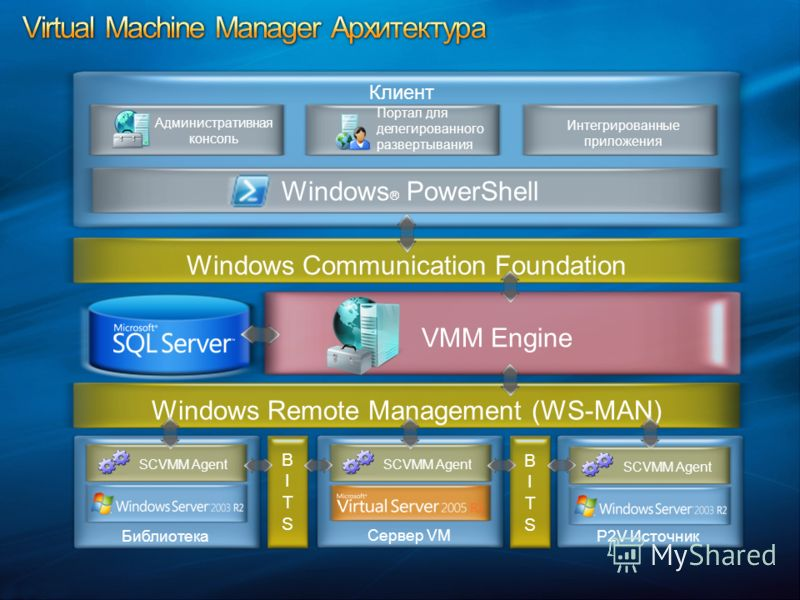 Windows ® PowerShell Клиент Портал для делегированного развертывания Библиотека SCVMM Agent Сервер VM Windows Communication Foundation Windows Remote Management (WS-MAN) Административная консоль BITSBITS VMM Engine SCVMM Agent BITSBITS P2V Источник И