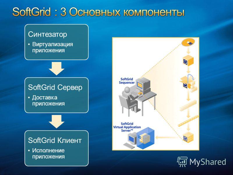 Синтезатор Виртуализация приложения SoftGrid Сервер Доставка приложения SoftGrid Клиент Исполнение приложения