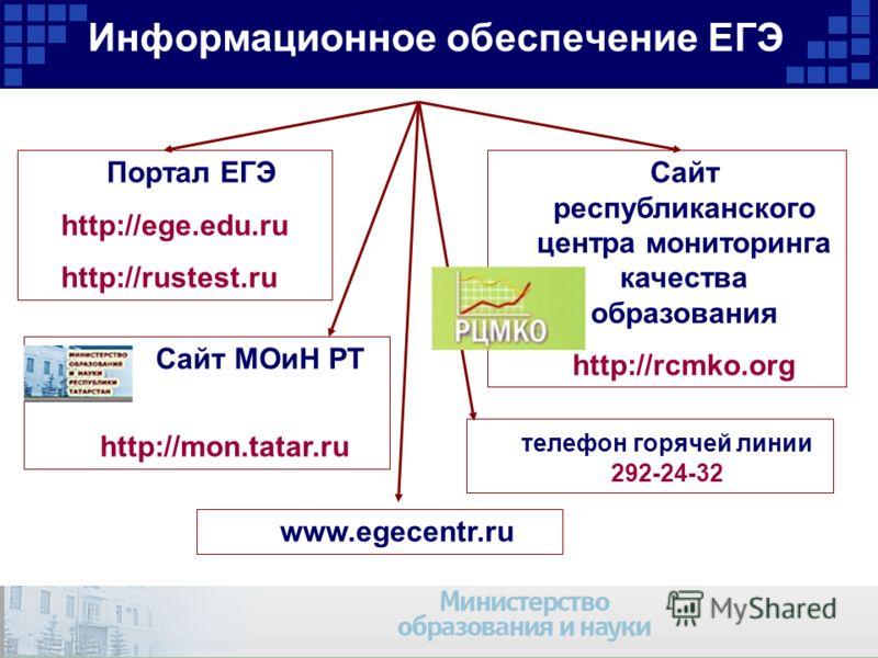 Информационное обеспечение ЕГЭ Портал ЕГЭ http://ege.edu.ru http://rustest.ru Сайт республиканского центра мониторинга качества образования http://rcmko.org Сайт МОиН РТ http://mon.tatar.ru www.egecentr.ru телефон горячей линии 292-24-32