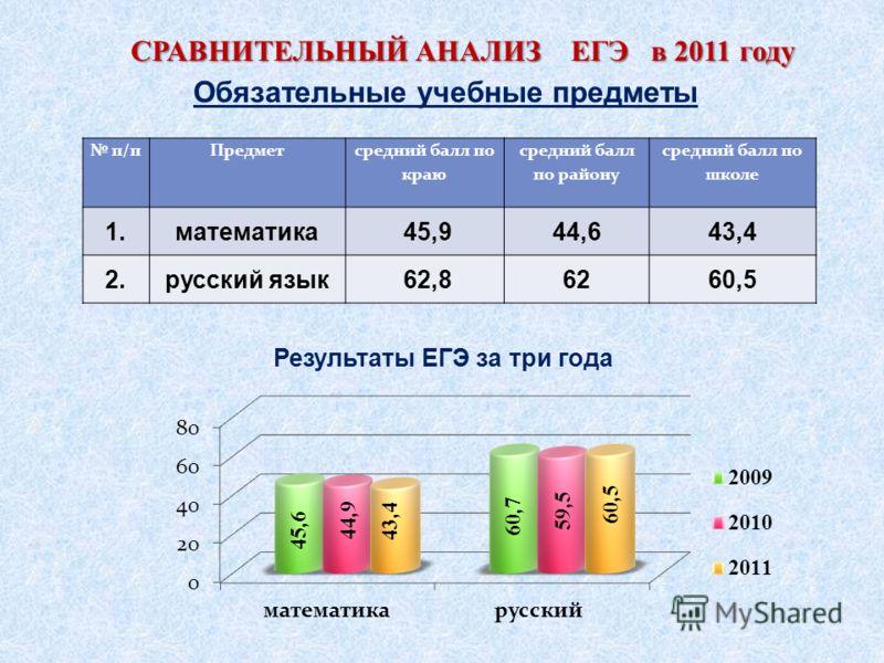 п/пПредмет средний балл по краю средний балл по району средний балл по школе 1.математика 45,944,643,4 2.русский язык 62,86260,5 СРАВНИТЕЛЬНЫЙ АНАЛИЗ ЕГЭ в 2011 году СРАВНИТЕЛЬНЫЙ АНАЛИЗ ЕГЭ в 2011 году Обязательные учебные предметы Результаты ЕГЭ за