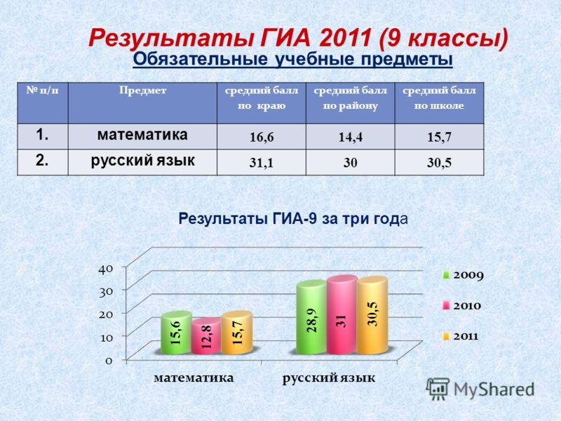 Результаты ГИА 2011 (9 классы) Обязательные учебные предметы п/пПредмет средний балл по краю средний балл по району средний балл по школе 1.математика 16,614,415,7 2.русский язык 31,13030,5 Результаты ГИА-9 за три года