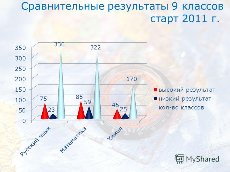 Сравнительные результаты 9 классов старт 2011 г..