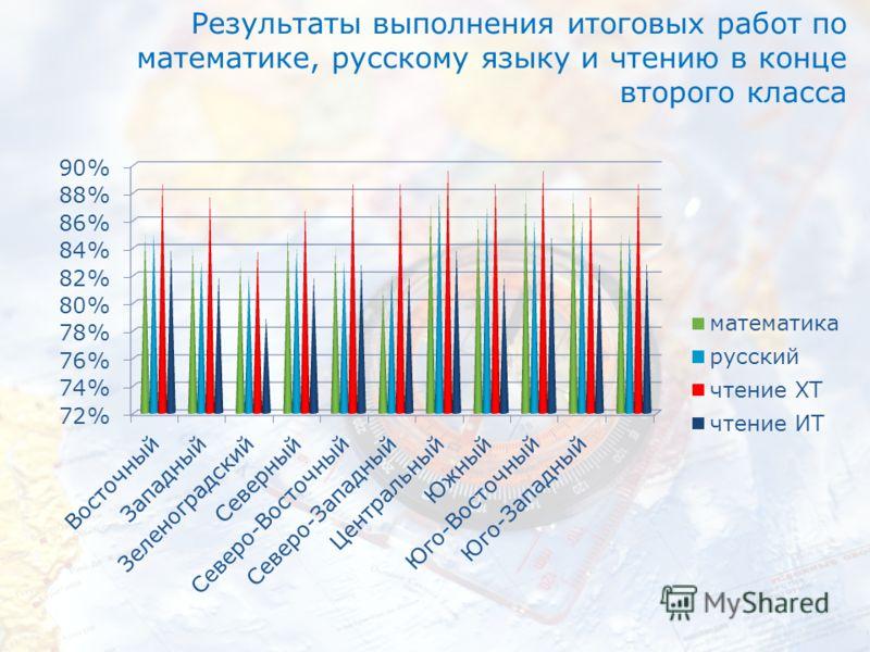Результаты выполнения итоговых работ по математике, русскому языку и чтению в конце второго класса