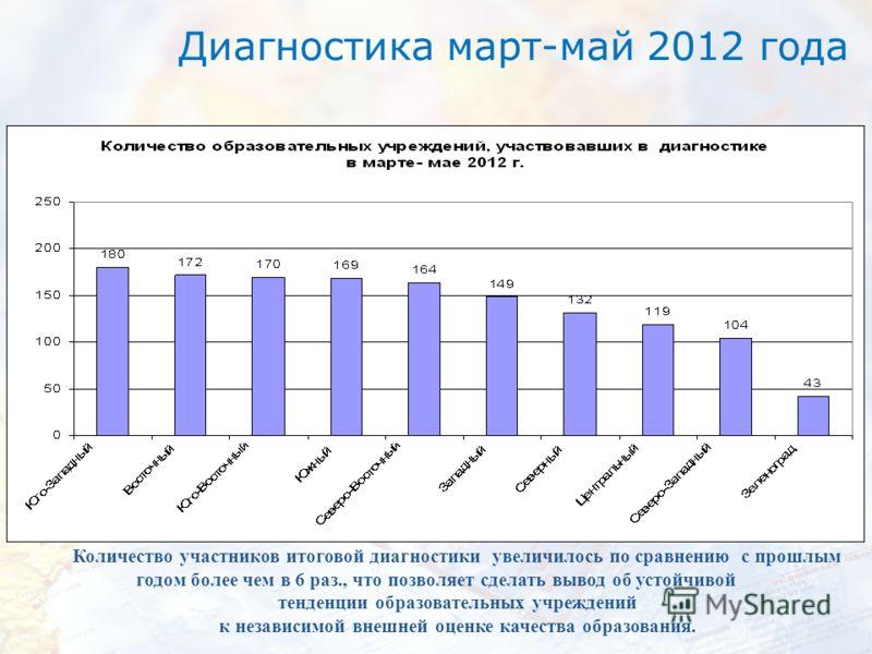 Диагностика март-май 2012 года Количество участников итоговой диагностики увеличилось по сравнению с прошлым годом более чем в 6 раз., что позволяет сделать вывод об устойчивой тенденции образовательных учреждений к независимой внешней оценке качеств