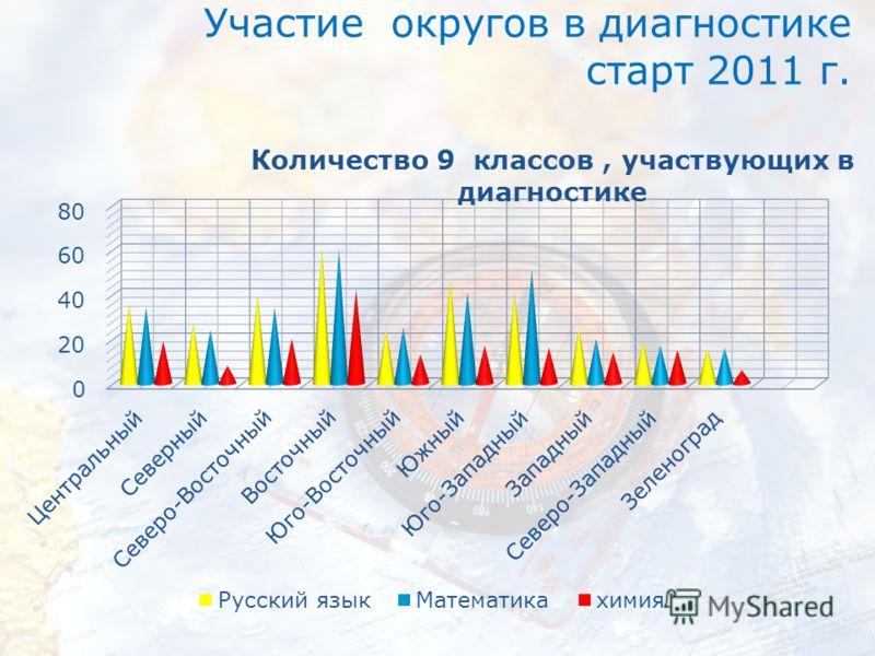 Участие округов в диагностике старт 2011 г.