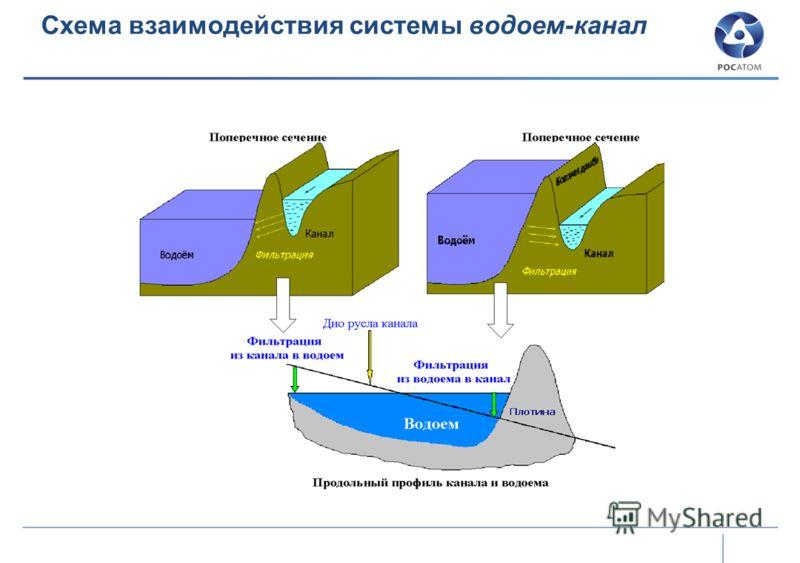 Схема взаимодействия системы водоем-канал