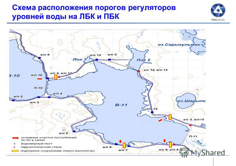 Схема расположения порогов регуляторов уровней воды на ЛБК и ПБК
