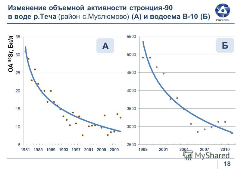 Изменение объемной активности стронция-90 в воде р.Теча (район с.Муслюмово) (А) и водоема В-10 (Б) А Б ОА 90 Sr, Бк/л 18
