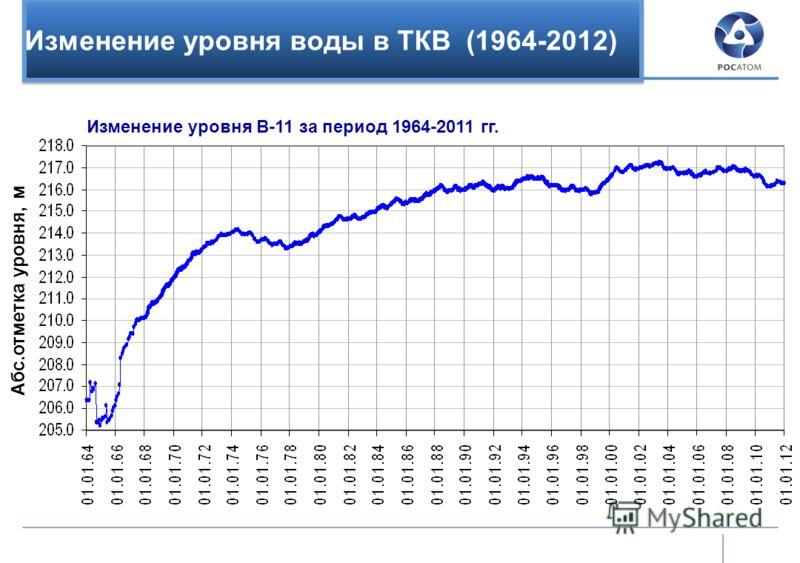 Изменение уровня воды в ТКВ (1964-2012) Абс.отметка уровня, м Изменение уровня В-11 за период 1964-2011 гг.