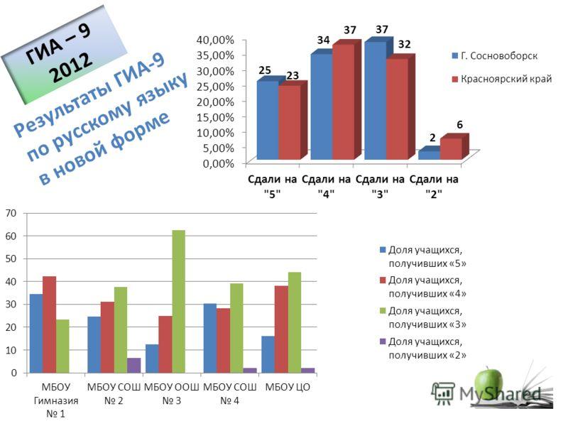 Результаты ГИА-9 по русскому языку в новой форме ГИА – 9 2012