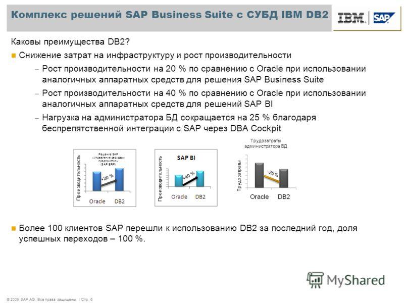© 2009 SAP AG. Все права защищены. / Стр. 6 Комплекс решений SAP Business Suite с СУБД IBM DB2 Каковы преимущества DB2? Снижение затрат на инфраструктуру и рост производительности – Рост производительности на 20 % по сравнению с Oracle при использова