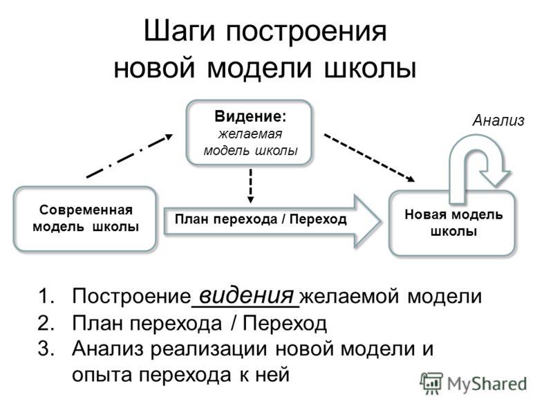 Шаги построения новой модели школы 1.Построение видения желаемой модели 2.План перехода / Переход 3.Анализ реализации новой модели и опыта перехода к ней 1.Построение видения желаемой модели 2.План перехода / Переход 3.Анализ реализации новой модели