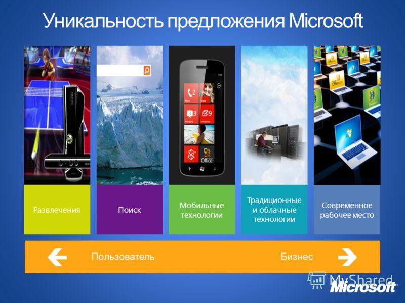 Традиционные и облачные технологии Современное рабочее место РазвлеченияПоиск Мобильные технологии Уникальность предложения Microsoft