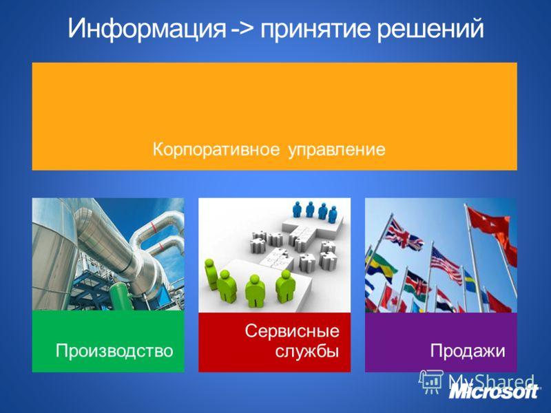 Корпоративное управление Информация -> принятие решений ПроизводствоПродажи Сервисные службы