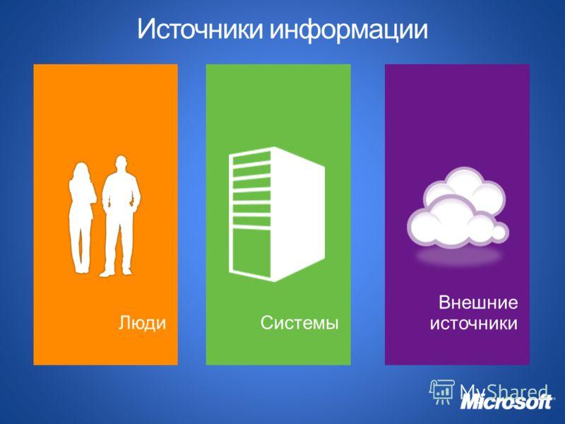 Источники информации Внешние источники Люди Системы