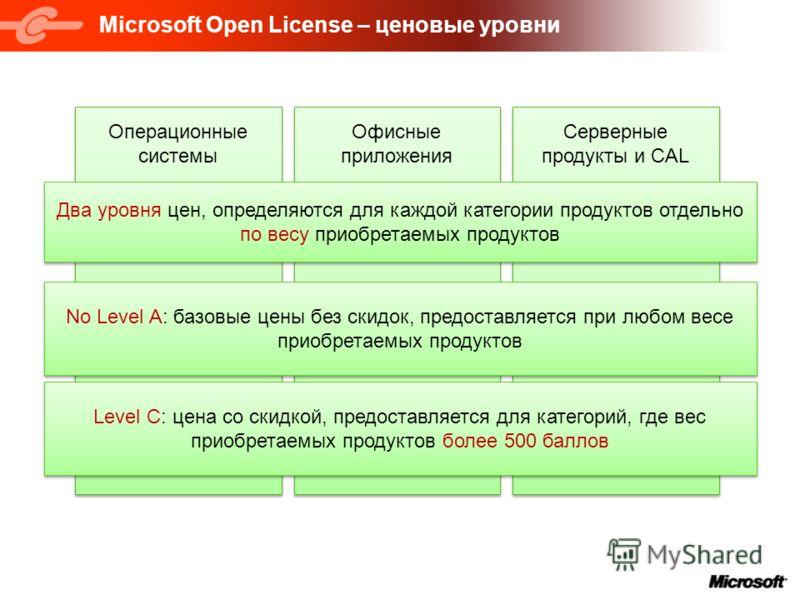 Microsoft Open License – ценовые уровни Операционные системы Офисные приложения Серверные продукты и CAL Два уровня цен, определяются для каждой категории продуктов отдельно по весу приобретаемых продуктов No Level A: базовые цены без скидок, предост