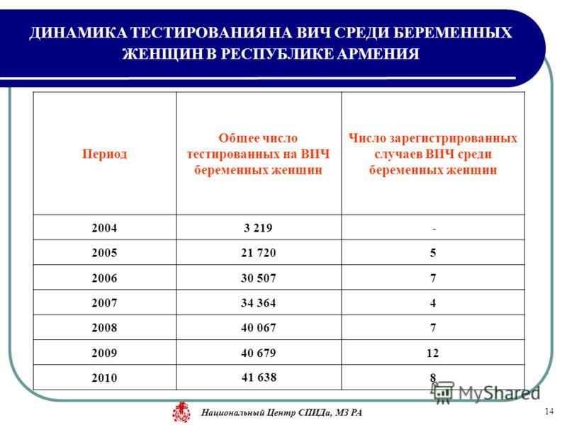Период Общее число тестированных на ВИЧ беременных женщин Число зарегистрированных случаев ВИЧ среди беременных женщин 20043 219 - 200521 7205 200630 5077 200734 3644 200840 0677 200940 67912 201041 6388 14 ДИНАМИКА ТЕСТИРОВАНИЯ НА ВИЧ СРЕДИ БЕРЕМЕНН